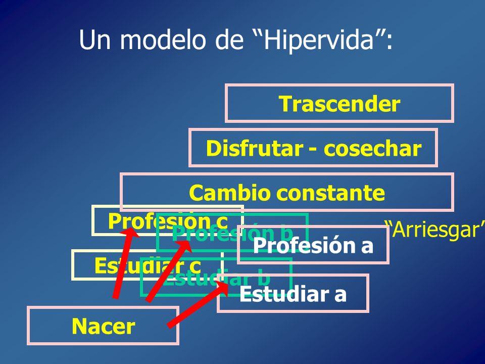 Un modelo de Hipervida: Nacer Estudiar c Profesión c Cambio constante Disfrutar - cosechar Trascender Estudiar b Estudiar a Profesión b Profesión a Ar