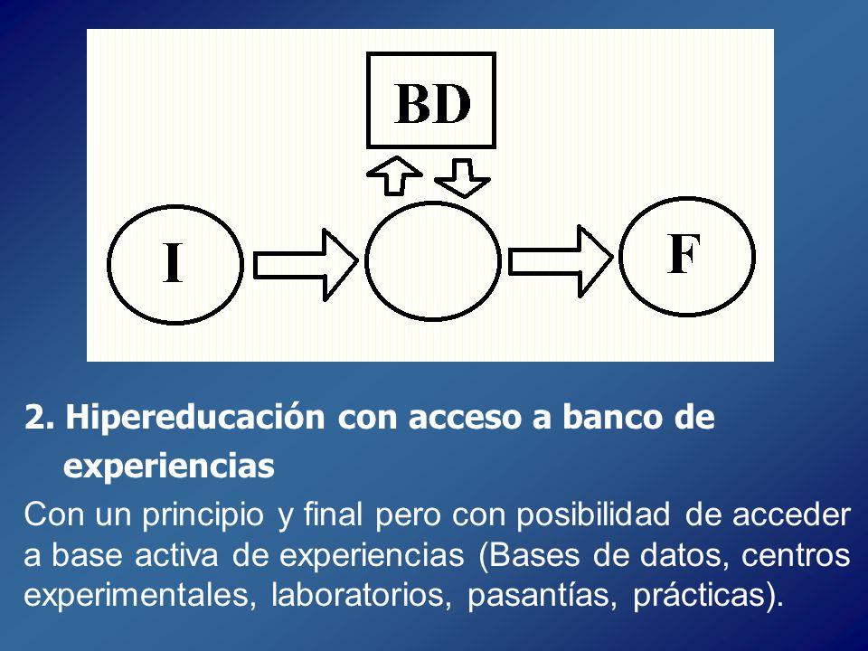 2. 2. Hipereducación con acceso a banco de 3. experiencias 4. Con un principio y final pero con posibilidad de acceder a base activa de experiencias (