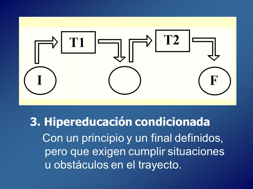 3. Hipereducación condicionada Con un principio y un final definidos, pero que exigen cumplir situaciones u obstáculos en el trayecto.