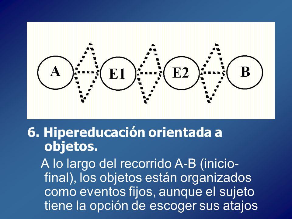 6. Hipereducación orientada a objetos. A lo largo del recorrido A-B (inicio- final), los objetos están organizados como eventos fijos, aunque el sujet