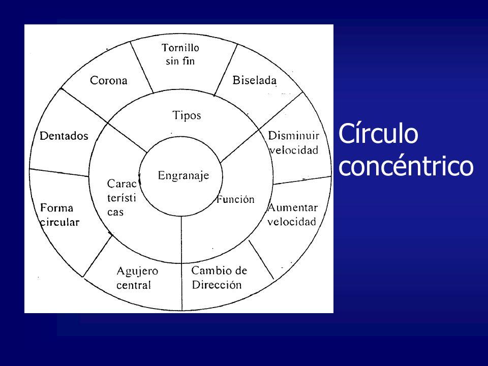 Círculo concéntrico