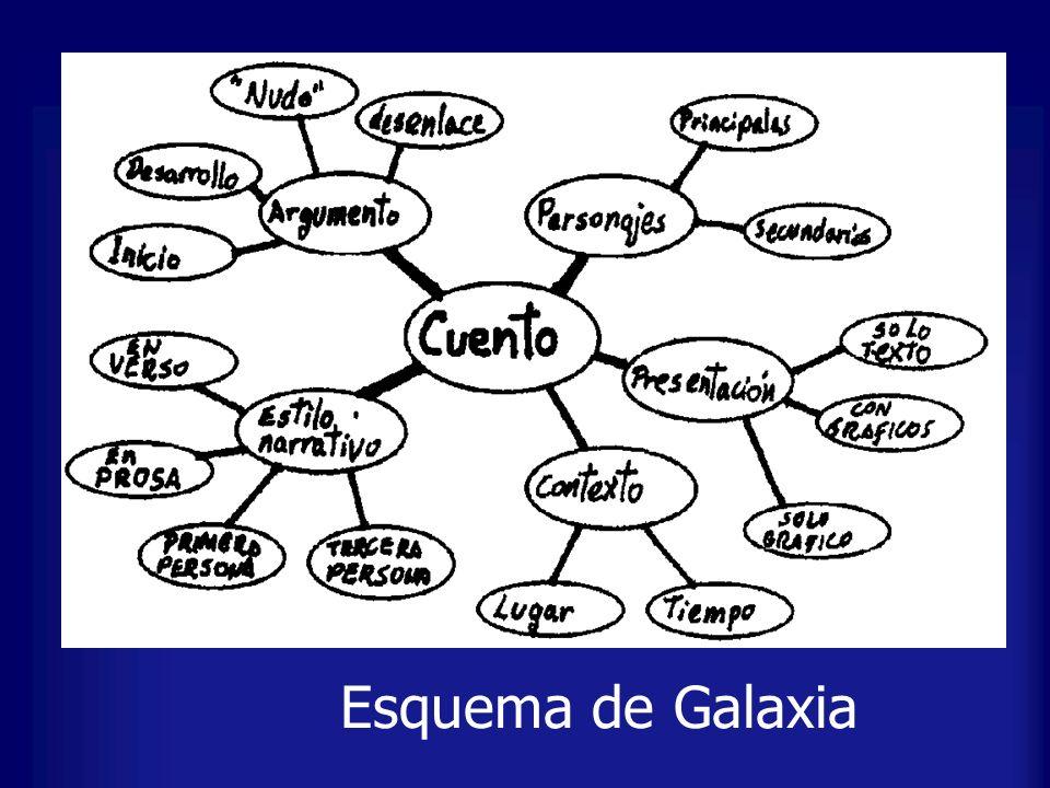Esquema de Galaxia