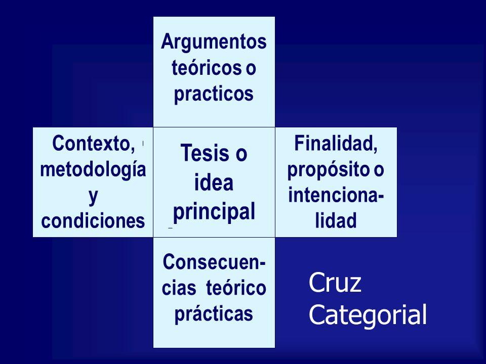 Cruz Categorial Argumentos teóricos o practicos Finalidad, propósito o intenciona- lidad Contexto, metodología y condiciones Tesis o idea principal Co