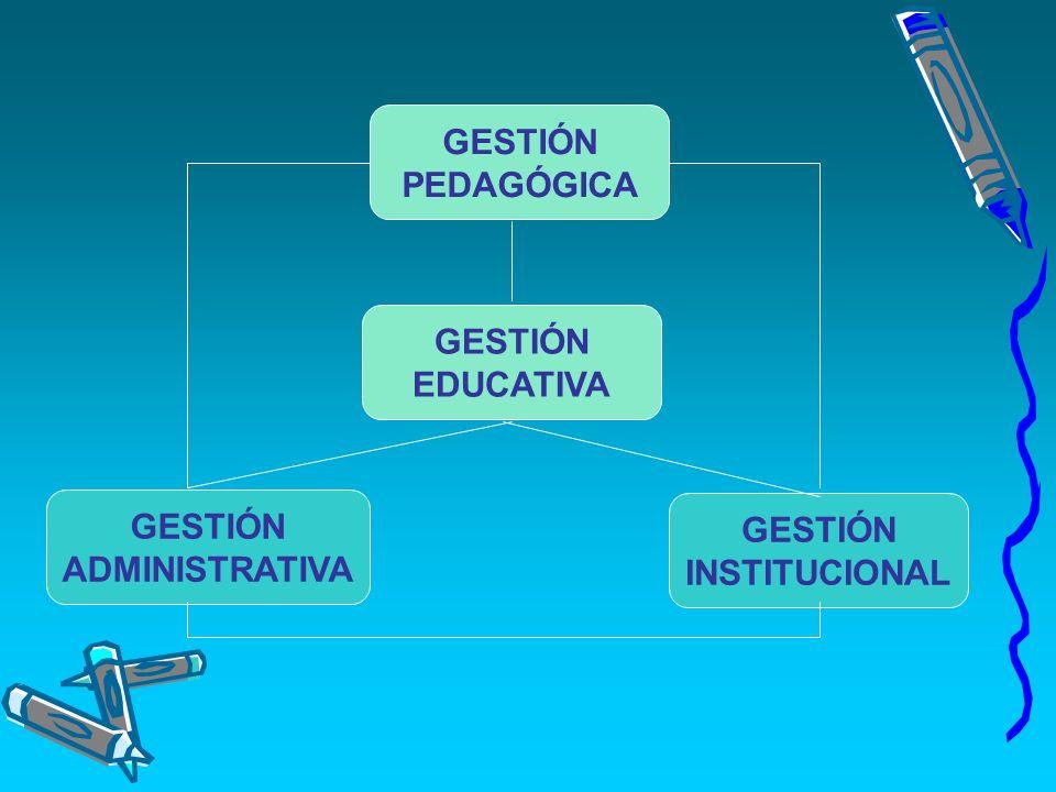 GESTIÓN ADMINISTRATIVA GESTIÓN EDUCATIVA GESTIÓN INSTITUCIONAL GESTIÓN PEDAGÓGICA