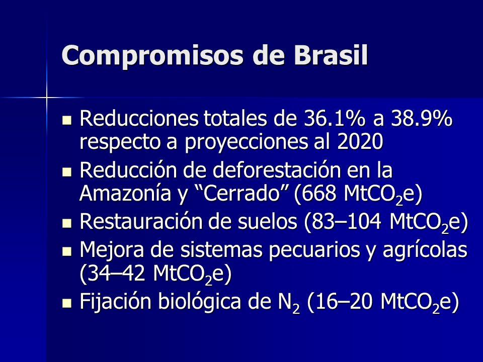 Compromisos de Brasil Reducciones totales de 36.1% a 38.9% respecto a proyecciones al 2020 Reducciones totales de 36.1% a 38.9% respecto a proyeccione