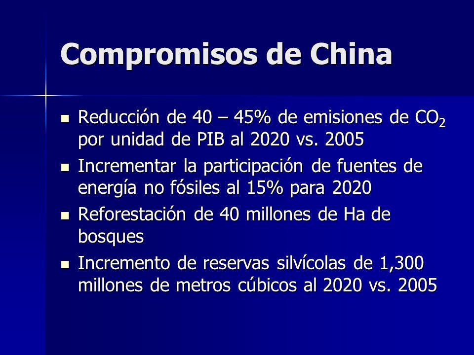 Compromisos de China Reducción de 40 – 45% de emisiones de CO 2 por unidad de PIB al 2020 vs. 2005 Reducción de 40 – 45% de emisiones de CO 2 por unid