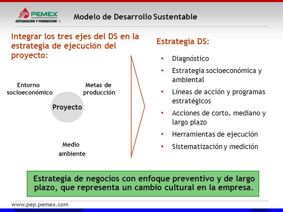www.pep.pemex.com Modelo de Desarrollo Sustentable Diagnóstico Estrategia socioeconómica y ambiental Líneas de acción y programas estratégicos Accione