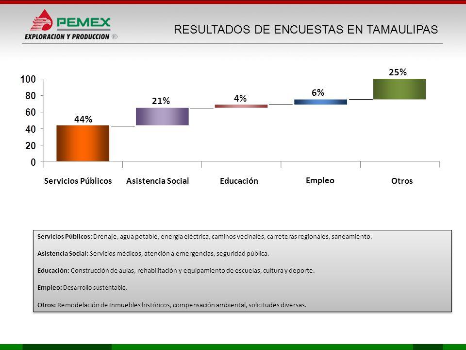 44% 21% 4% Servicios Públicos 6% 25% Asistencia SocialEducaciónOtros RESULTADOS DE ENCUESTAS EN TAMAULIPAS Empleo Servicios Públicos: Drenaje, agua po