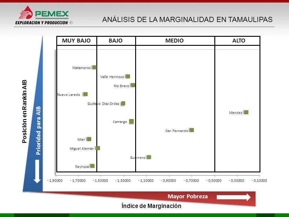 MEDIOBAJOMUY BAJO Posición en Rankin AIB Índice de Marginación Mayor Pobreza Prioridad para AIB ANÁLISIS DE LA MARGINALIDAD EN TAMAULIPAS ALTO