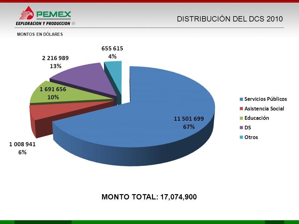 MONTOS EN DÓLARES MONTO TOTAL: 17,074,900