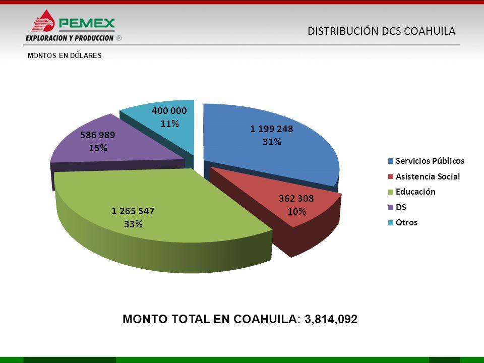 MONTOS EN DÓLARES MONTO TOTAL EN COAHUILA: 3,814,092