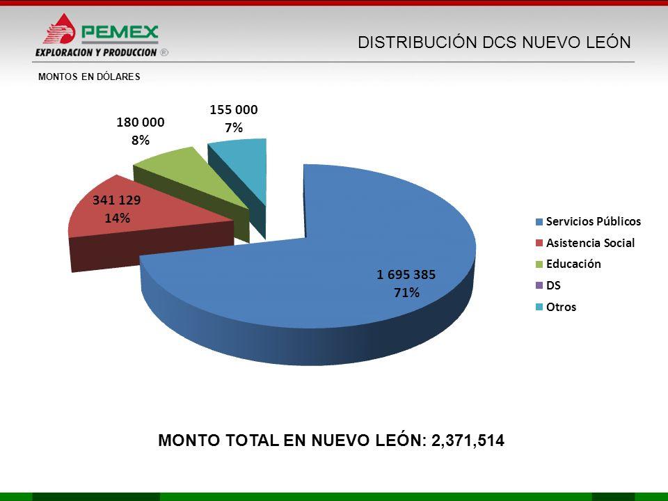 MONTOS EN DÓLARES MONTO TOTAL EN NUEVO LEÓN: 2,371,514