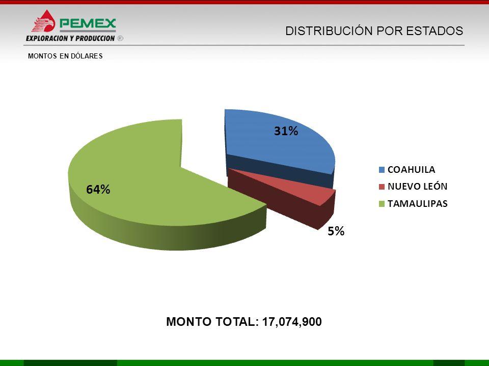 DISTRIBUCIÓN POR ESTADOS MONTO TOTAL: 17,074,900 MONTOS EN DÓLARES