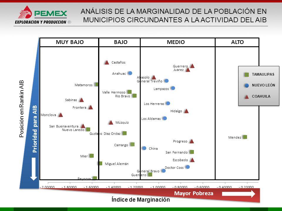 Mayor Pobreza Prioridad para AIB ALTOMEDIOBAJOMUY BAJO ANÁLISIS DE LA MARGINALIDAD DE LA POBLACIÓN EN MUNICIPIOS CIRCUNDANTES A LA ACTIVIDAD DEL AIB P