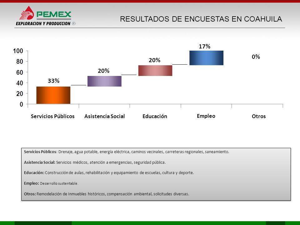 RESULTADOS DE ENCUESTAS EN COAHUILA 33% 20% Servicios Públicos 17% 0% Asistencia SocialEducaciónOtros Empleo Servicios Públicos: Drenaje, agua potable