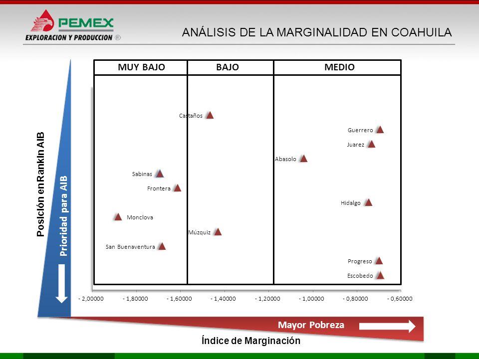 MEDIOBAJOMUY BAJO Posición en Rankin AIB Índice de Marginación Mayor Pobreza Prioridad para AIB ANÁLISIS DE LA MARGINALIDAD EN COAHUILA