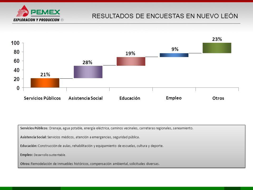 RESULTADOS DE ENCUESTAS EN NUEVO LEÓN 21% 28% 19% Servicios Públicos 9% 23% Asistencia SocialEducaciónOtros Empleo Servicios Públicos: Drenaje, agua p