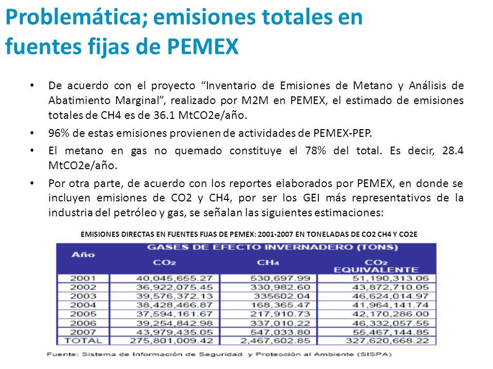Problemática; emisiones totales en fuentes fijas de PEMEX De acuerdo con el proyecto Inventario de Emisiones de Metano y Análisis de Abatimiento Margi
