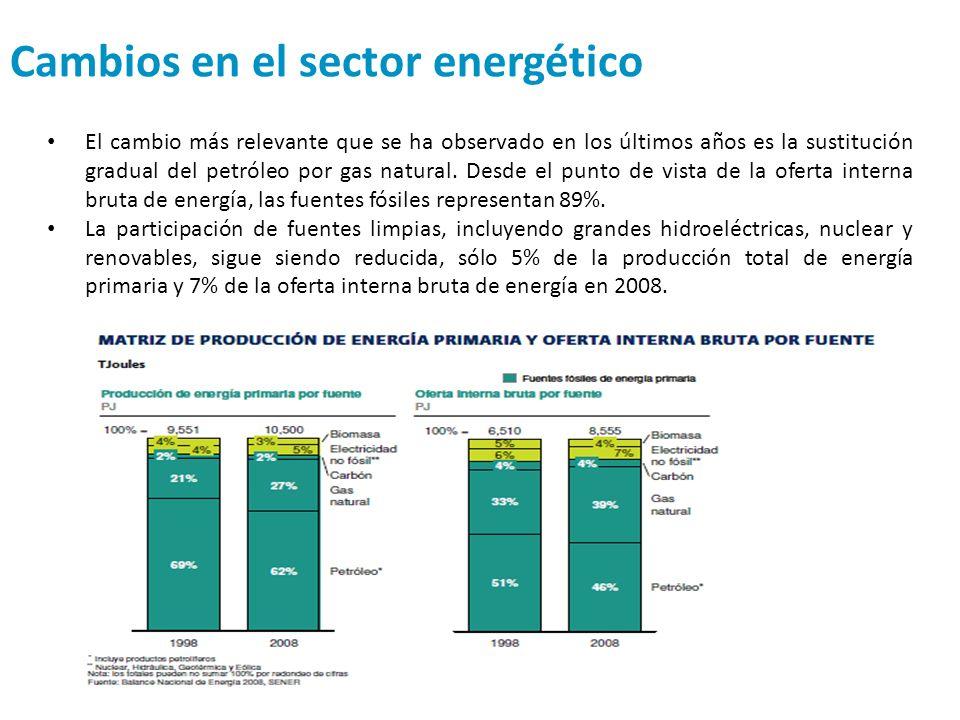 Cambios en el sector energético El cambio más relevante que se ha observado en los últimos años es la sustitución gradual del petróleo por gas natural
