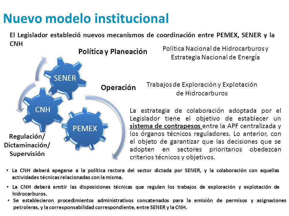 Nuevo modelo institucional Política y Planeación Regulación/ Dictaminación/ Supervisión Operación Política Nacional de Hidrocarburos y Estrategia Naci