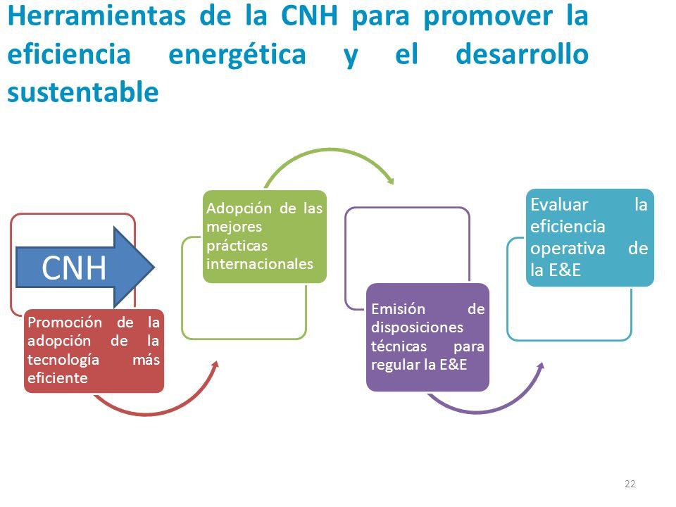 Herramientas de la CNH para promover la eficiencia energética y el desarrollo sustentable Promoción de la adopción de la tecnología más eficiente Adop