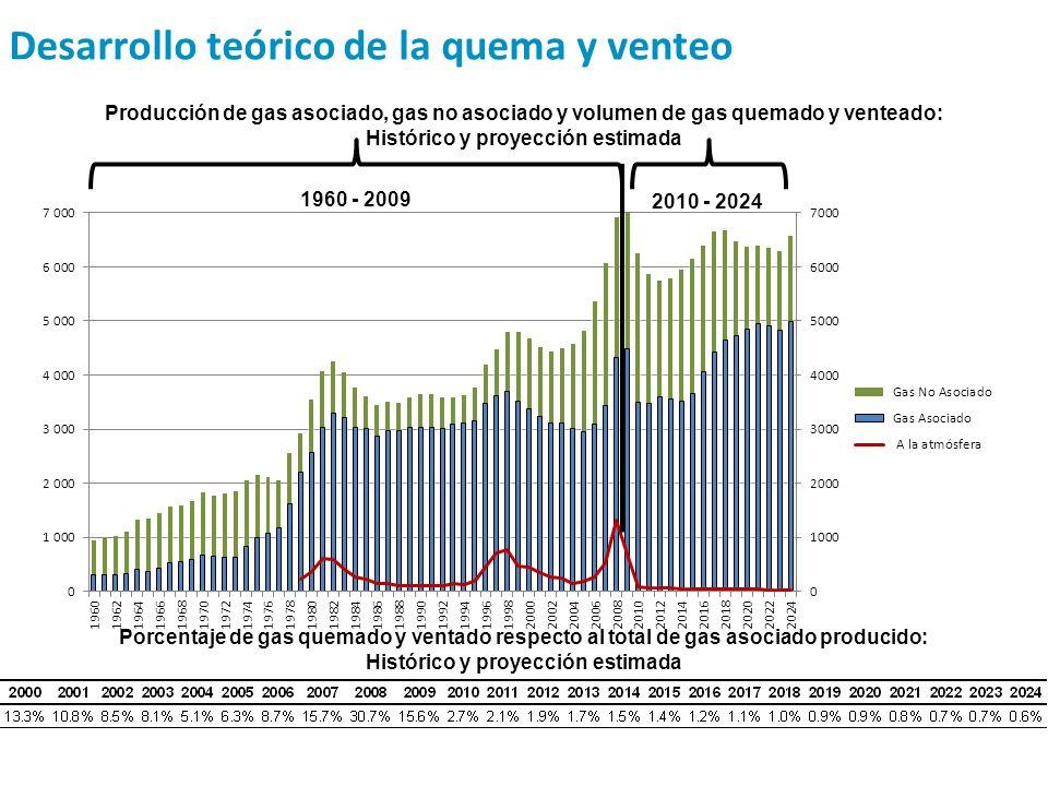 Producción de gas asociado, gas no asociado y volumen de gas quemado y venteado: Histórico y proyección estimada 1960 - 2009 2010 - 2024 Porcentaje de