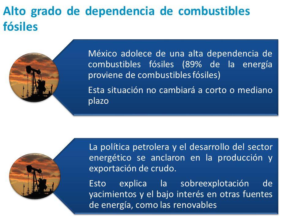 Alto grado de dependencia de combustibles fósiles México adolece de una alta dependencia de combustibles fósiles (89% de la energía proviene de combus