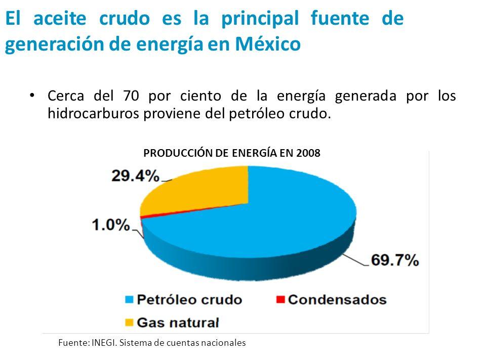 El aceite crudo es la principal fuente de generación de energía en México Cerca del 70 por ciento de la energía generada por los hidrocarburos provien