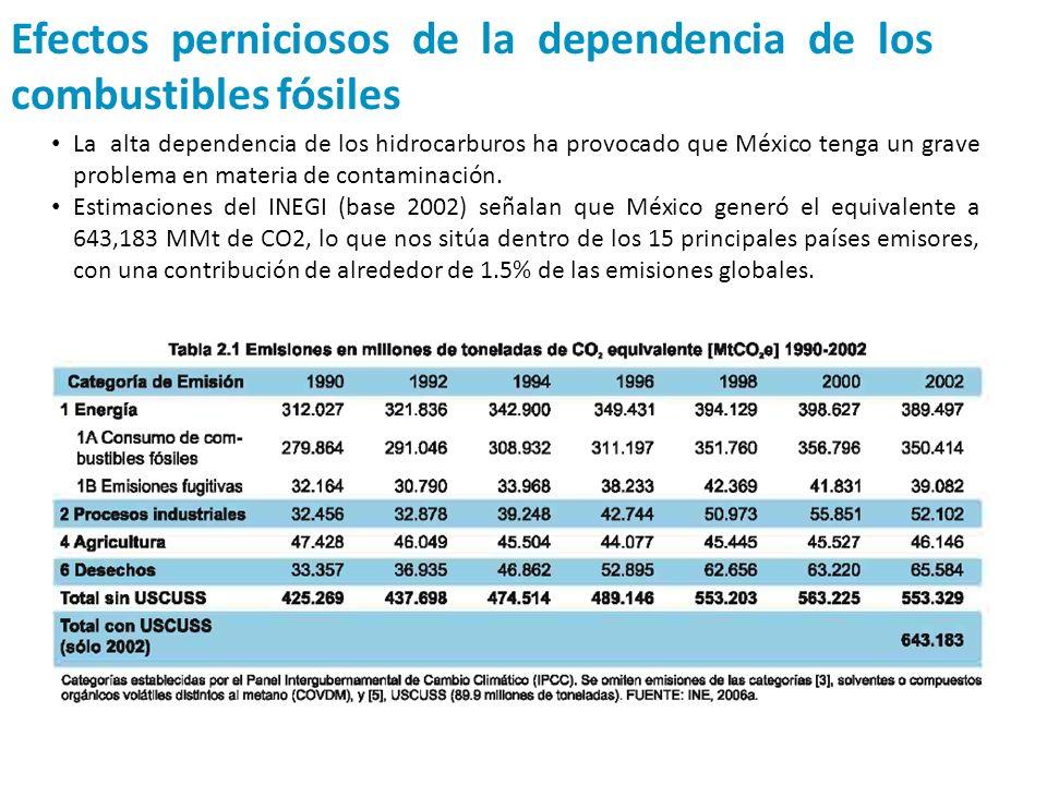 Efectos perniciosos de la dependencia de los combustibles fósiles La alta dependencia de los hidrocarburos ha provocado que México tenga un grave prob