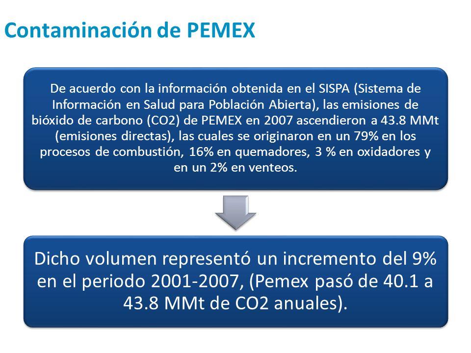 Contaminación de PEMEX De acuerdo con la información obtenida en el SISPA (Sistema de Información en Salud para Población Abierta), las emisiones de b