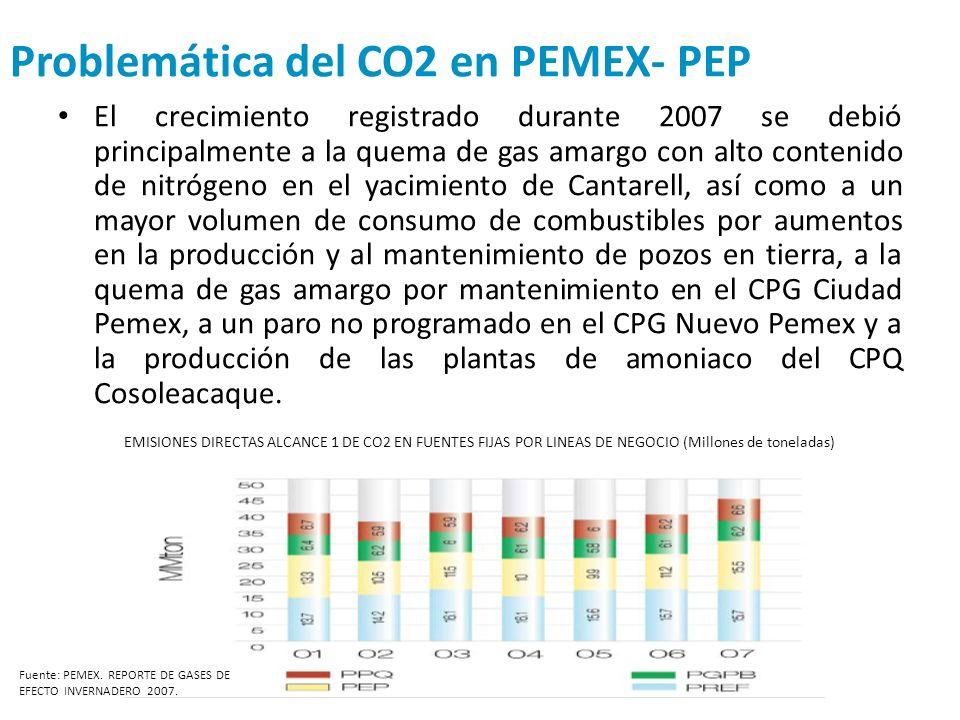 Problemática del CO2 en PEMEX- PEP El crecimiento registrado durante 2007 se debió principalmente a la quema de gas amargo con alto contenido de nitró