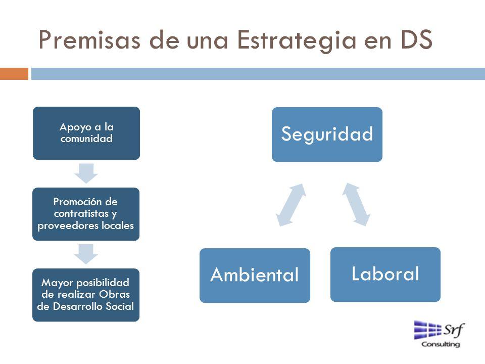 Premisas de una Estrategia en DS Apoyo a la comunidad Promoción de contratistas y proveedores locales Mayor posibilidad de realizar Obras de Desarroll