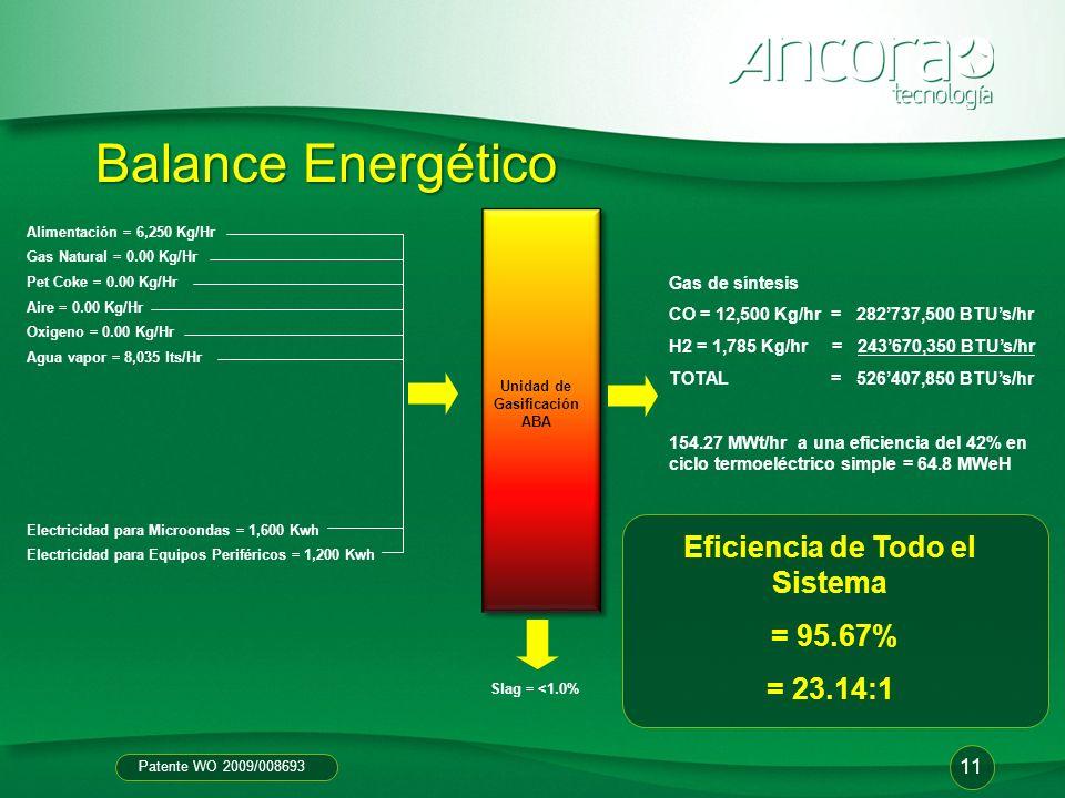 Patente WO 2009/008693 Unidad de Gasificación ABA Alimentación = 6,250 Kg/Hr Gas Natural = 0.00 Kg/Hr Pet Coke = 0.00 Kg/Hr Aire = 0.00 Kg/Hr Oxigeno