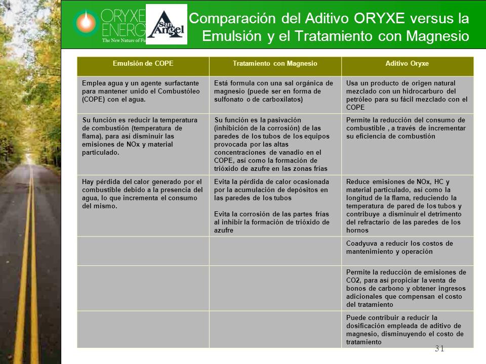 Comparación del Aditivo ORYXE versus la Emulsión y el Tratamiento con Magnesio Emulsión de COPETratamiento con MagnesioAditivo Oryxe Emplea agua y un