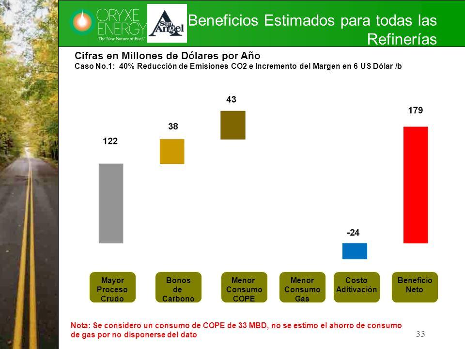 Beneficios Estimados para todas las Refinerías 33 Cifras en Millones de Dólares por Año Caso No.1: 40% Reducción de Emisiones CO2 e Incremento del Mar