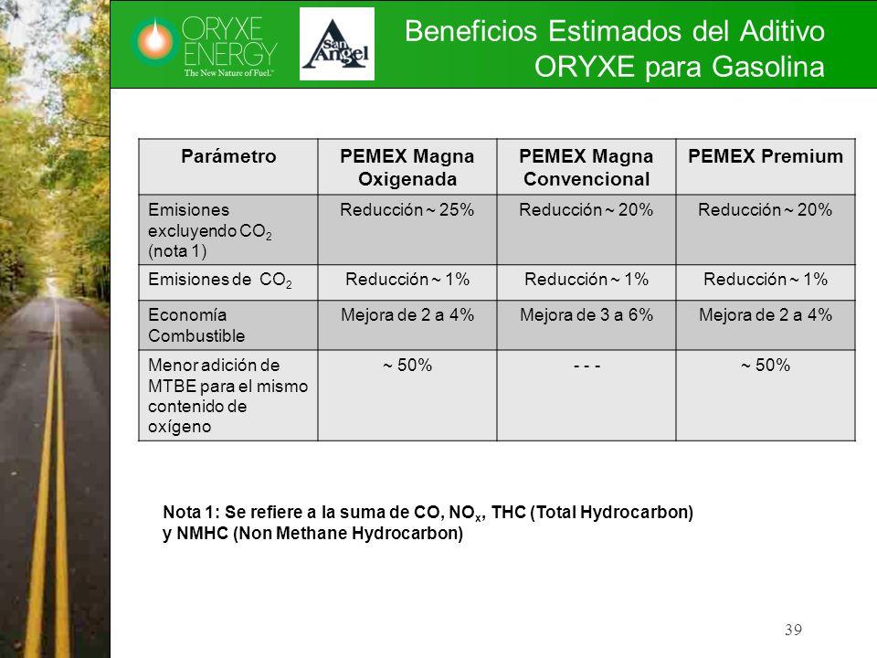 Beneficios Estimados del Aditivo ORYXE para Gasolina ParámetroPEMEX Magna Oxigenada PEMEX Magna Convencional PEMEX Premium Emisiones excluyendo CO 2 (