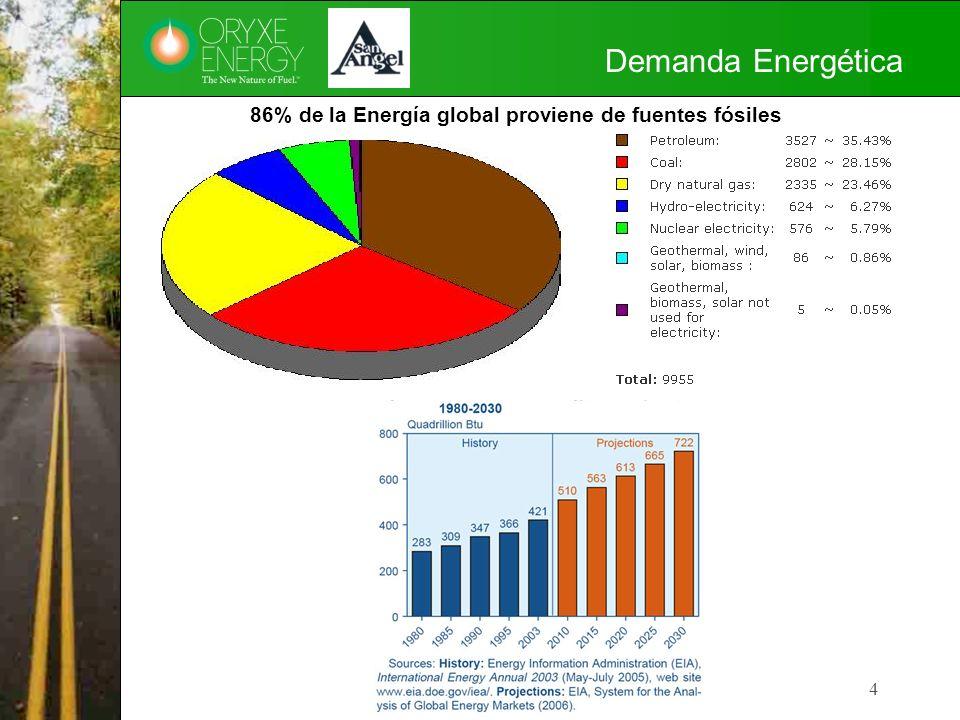Demanda Energética 4 fossil fuels supplying 86% of the world's energy: 86% de la Energía global proviene de fuentes fósiles