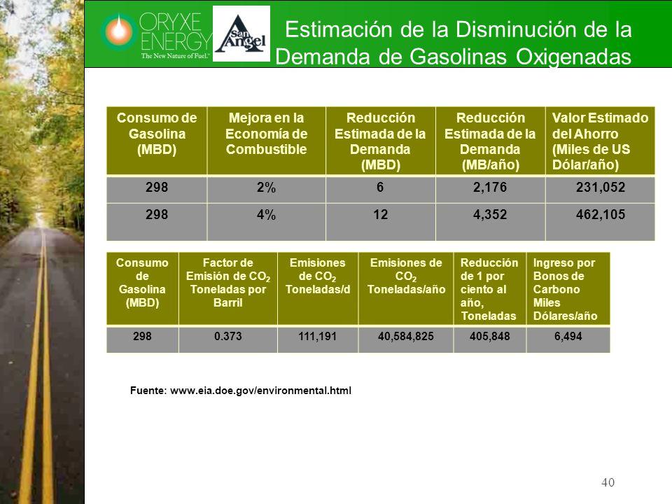 Estimación de la Disminución de la Demanda de Gasolinas Oxigenadas Consumo de Gasolina (MBD) Mejora en la Economía de Combustible Reducción Estimada d