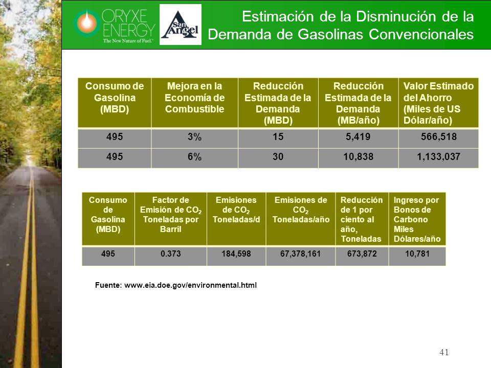 Estimación de la Disminución de la Demanda de Gasolinas Convencionales Consumo de Gasolina (MBD) Mejora en la Economía de Combustible Reducción Estima