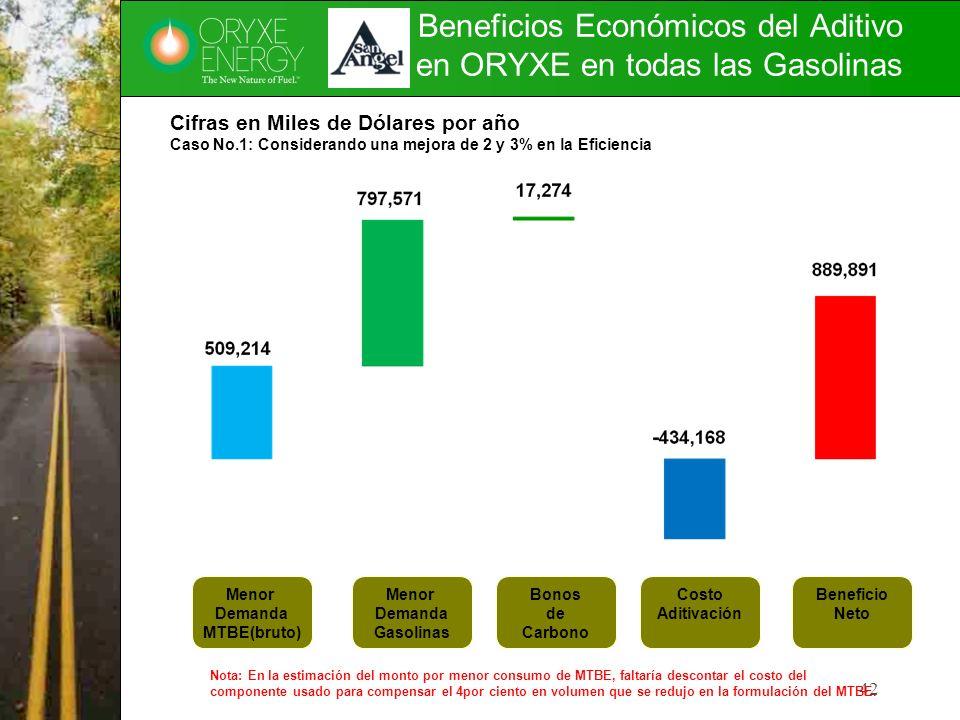 Beneficios Económicos del Aditivo en ORYXE en todas las Gasolinas 42 Cifras en Miles de Dólares por año Caso No.1: Considerando una mejora de 2 y 3% e