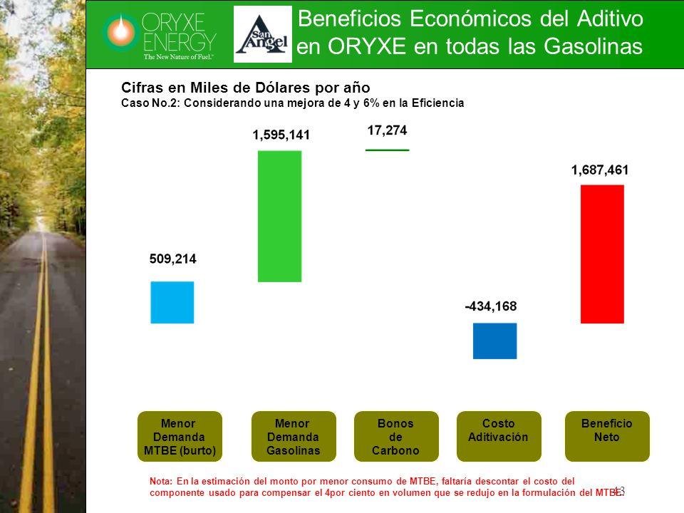 Beneficios Económicos del Aditivo en ORYXE en todas las Gasolinas 43 Menor Demanda MTBE (burto) Menor Demanda Gasolinas Bonos de Carbono Costo Aditiva