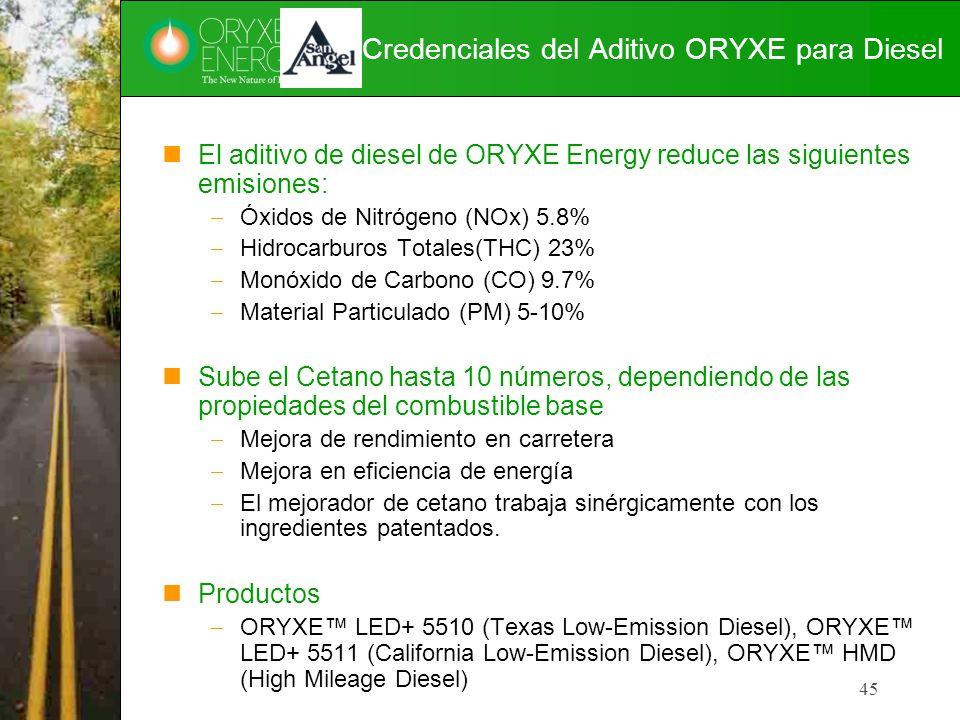 45 Credenciales del Aditivo ORYXE para Diesel El aditivo de diesel de ORYXE Energy reduce las siguientes emisiones: Óxidos de Nitrógeno (NOx) 5.8% Hid