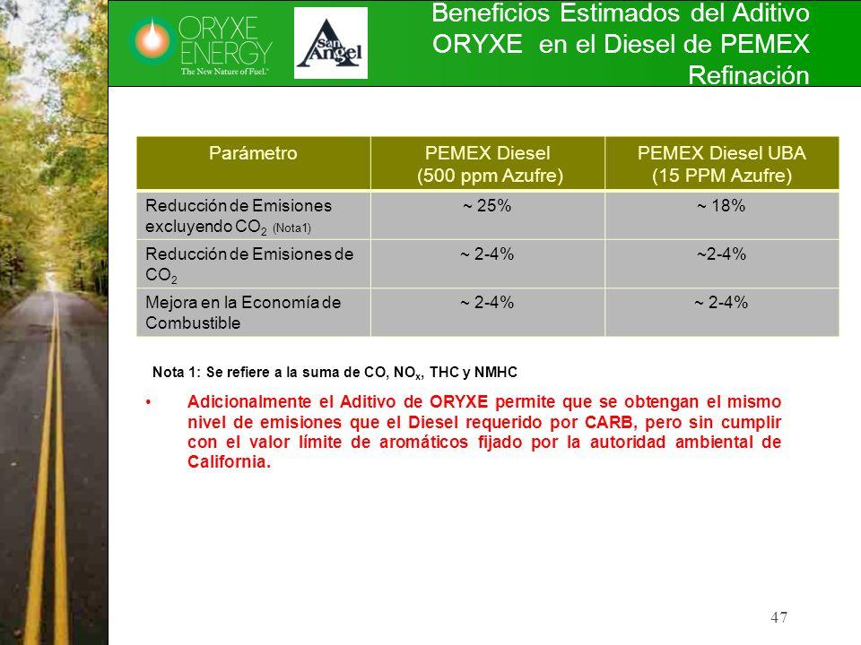 Beneficios Estimados del Aditivo ORYXE en el Diesel de PEMEX Refinación ParámetroPEMEX Diesel (500 ppm Azufre) PEMEX Diesel UBA (15 PPM Azufre) Reducc