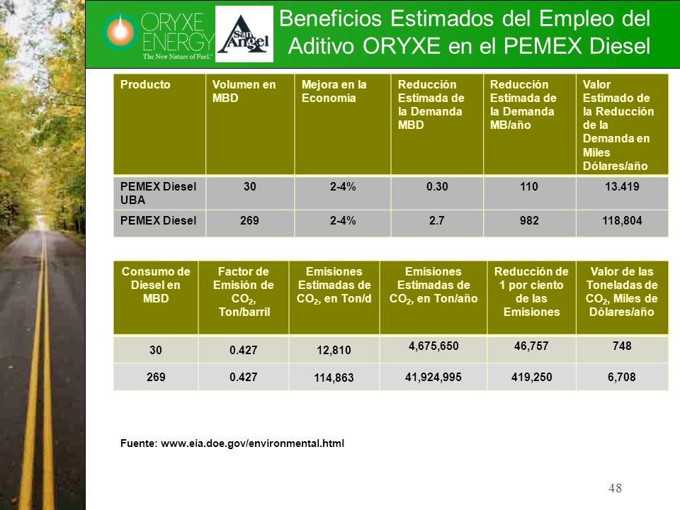Beneficios Estimados del Empleo del Aditivo ORYXE en el PEMEX Diesel 48 ProductoVolumen en MBD Mejora en la Economía Reducción Estimada de la Demanda