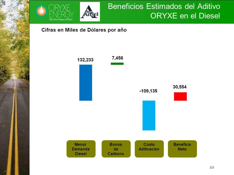 Beneficios Estimados del Aditivo ORYXE en el Diesel 49 Menor Demanda Diesel Bonos de Carbono Costo Aditivación Beneficio Neto Cifras en Miles de Dólar