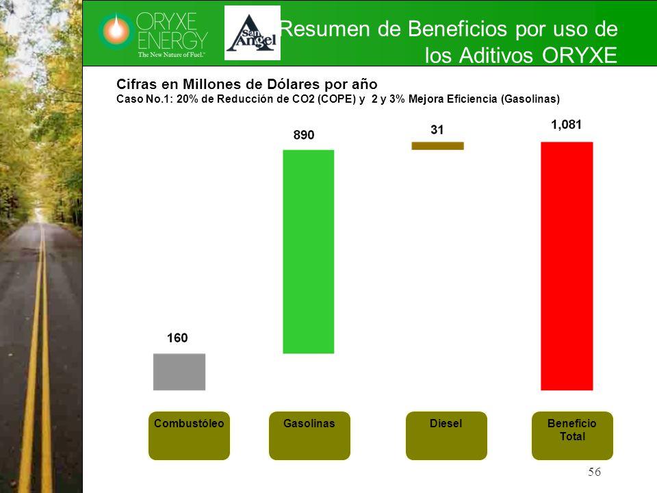 Resumen de Beneficios por uso de los Aditivos ORYXE 56 Cifras en Millones de Dólares por año Caso No.1: 20% de Reducción de CO2 (COPE) y 2 y 3% Mejora