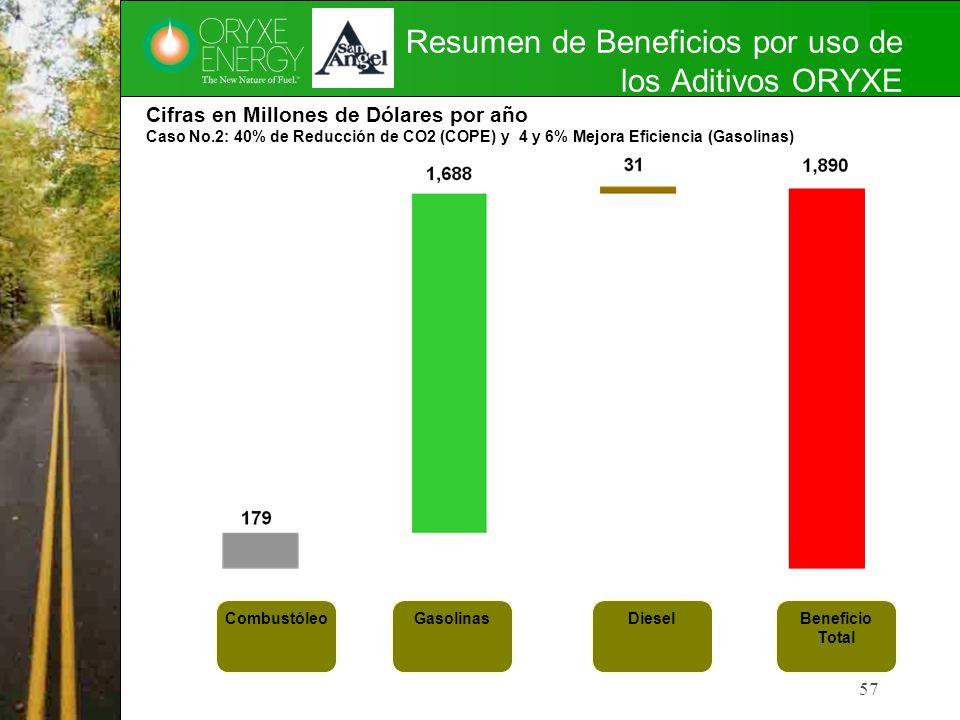 Resumen de Beneficios por uso de los Aditivos ORYXE 57 Cifras en Millones de Dólares por año Caso No.2: 40% de Reducción de CO2 (COPE) y 4 y 6% Mejora