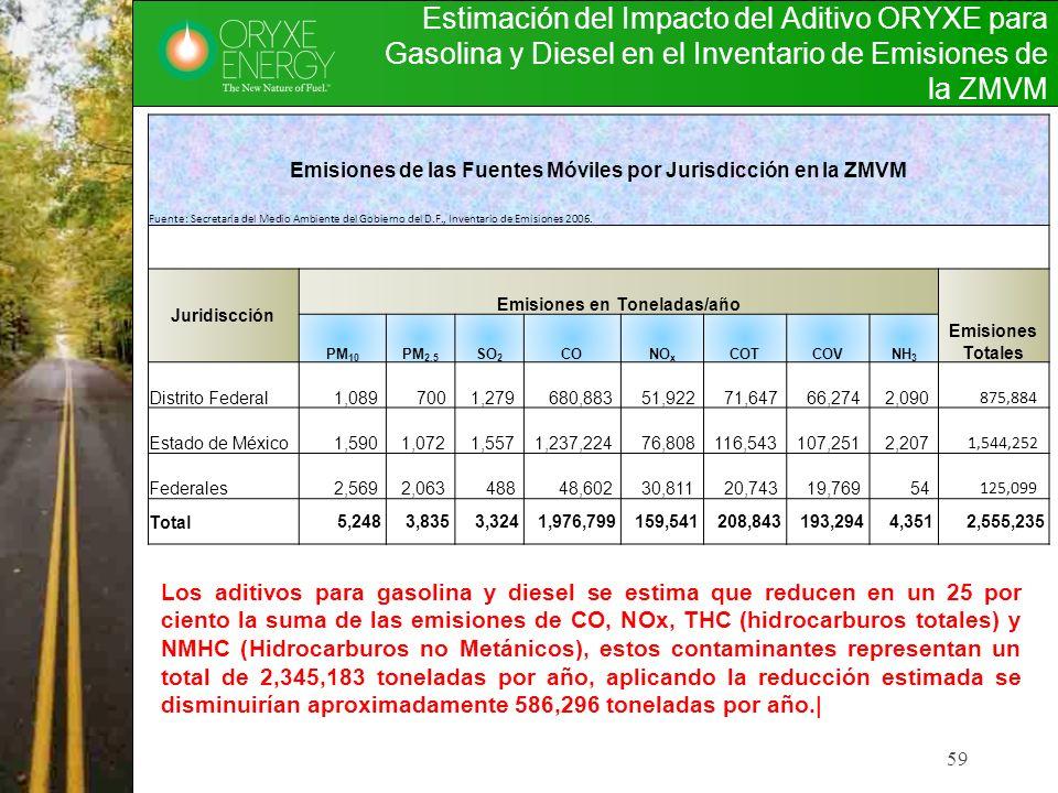 59 Estimación del Impacto del Aditivo ORYXE para Gasolina y Diesel en el Inventario de Emisiones de la ZMVM Emisiones de las Fuentes Móviles por Juris