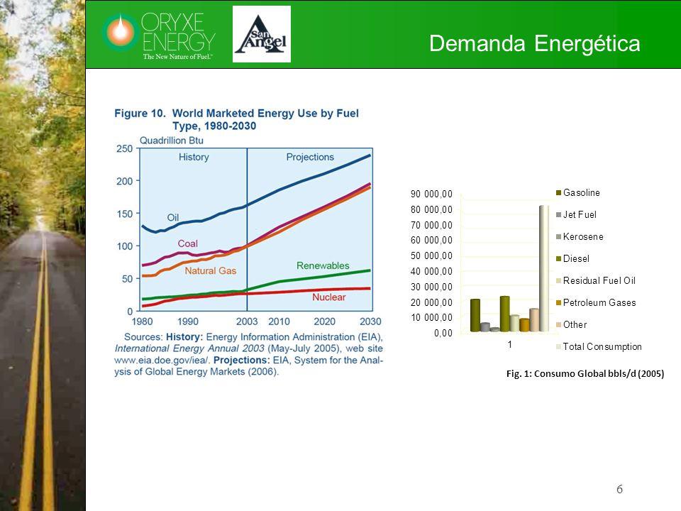 Demanda Energética GSA: 6 Fig. 1: Consumo Global bbls/d (2005)