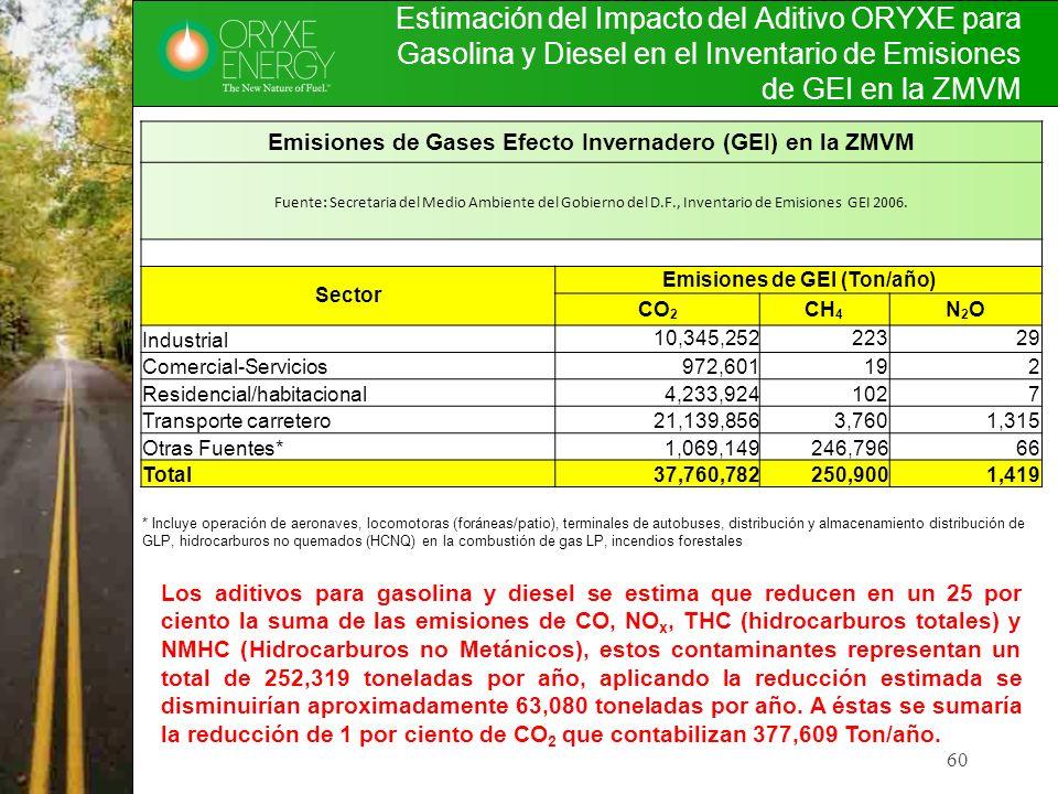 Estimación del Impacto del Aditivo ORYXE para Gasolina y Diesel en el Inventario de Emisiones de GEI en la ZMVM 60 Emisiones de Gases Efecto Invernade